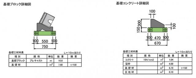ポーラスけんちⅢ型 施工標準 基礎形状図