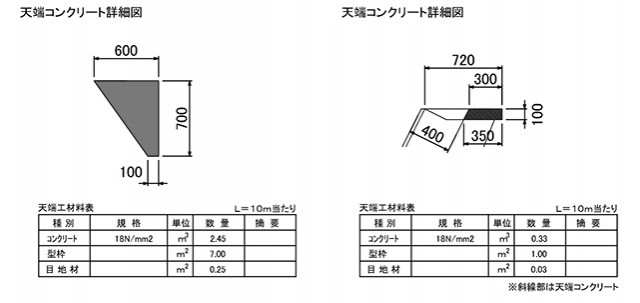ポーラスけんちⅢ型 施工標準天端形状図